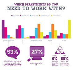 importancia de trabajar con otros departamentos Do You Need, Human Resources, Marketing Digital, Infographics, Bar Chart, Social Media, Sayings, Social Networks, Infographic