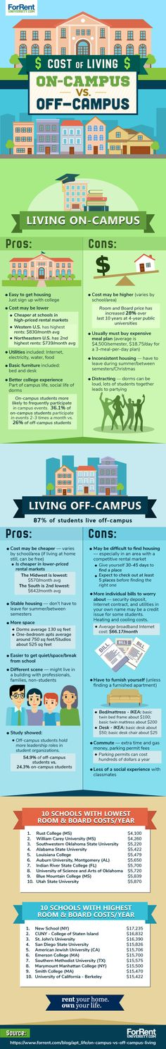 831c757263 Comparing Student Housing: On-Campus vs. Off-Campus Living Cost Of Living