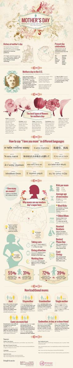 """Check out these fun """"mom"""" day facts, including how to wish yours a Happy Mother's Day in other languages. To see how Cultural Care Au Pair is celebrating our host moms, visit: http://aupairbuzz.culturalcare.com/mothersday/"""