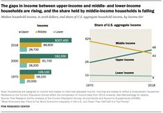 The gaps in come between upper-income and middle- and lower-income households are rising, and the share held by middle-income households is falling Source: Pew Research Center Civil Works Administration, Social Science Research, Social Class, Federal Deposit Insurance Corporation, Pew Research Center, Content Analysis, Employment Opportunities, Saving For Retirement