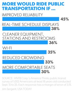Survey: Transit riders like convenience, but would prefer greater reliability, cleanliness