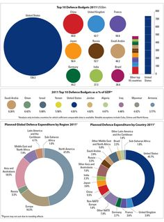 And You Wonder Why We're Broke? Check out this infographic on military spending.