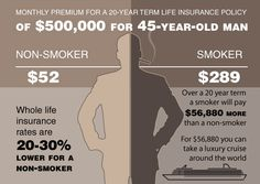Smoking a pack of cigarettes a day may cost you anywhere from $1,800 to $5,300/year, depending on where you live, but there are many hidden costs like the extra $50,000+ it may cost you for life insurance over the term of your policy.