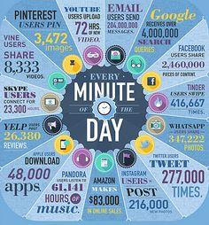 Suurin osa on jo kuullut,lukenut ja todennut, että erinomainen sisällöntuotanto sosiaaliseen mediaan on todella tärkeä taito sosiaalisella aikakaudella. Ihmiset eivät toivo perinteistä mainontaa, ...