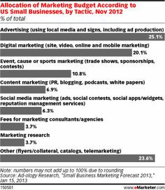 Small Businesses Bet Bigger on Content Marketing - eMarketer