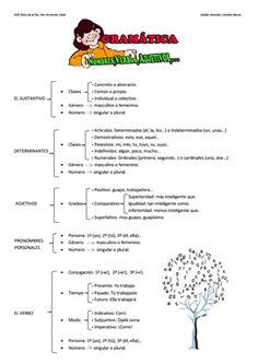 Repaso de gramática para 5º de Primaria