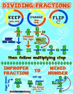 Dividing Fraction {Poster/Anchor Chart and Cards}  http://www.teacherspayteachers.com/Product/Dividing-Fraction-PosterAnchor-Chart-and-Cards-1220750
