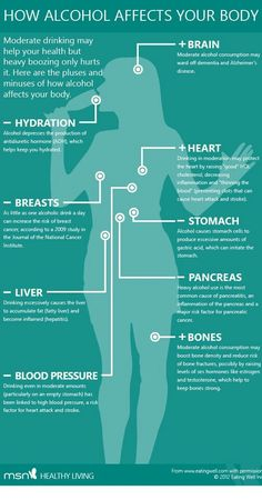What are the effects on the body when u drink?