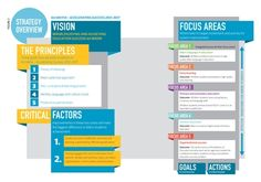 Strategy overview for Ka Hikitia - Accelerating success 2013-2017