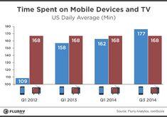 Les Américains passent désormais plus de temps devant leur appareil mobile que leur téléviseur