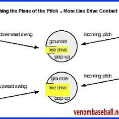 Swing level or not? Pic shows that there is increased surface area on the baseball when the hitter swings slightly upward. Obviously, you want to hit line drives because in the MLB, line drives translate into base hits 78% of the time. As a hitter, you want to put all odds in your favor. More tips and tricks can be found at venombaseball.net/blog