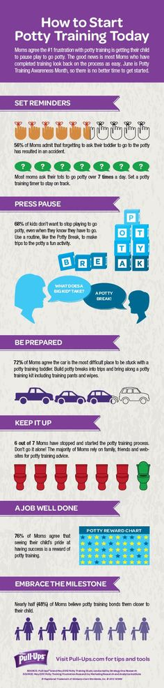 Start Potty Training Today  Potty Training Awareness Month: Pull-Ups infographic reveals what Moms think about potty training! (PRNewsFoto/Pull-Ups)