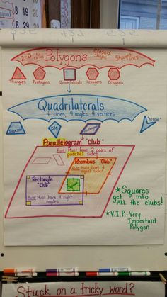 Math Best Of Polygon Anchor Chart . Math Charts, Math Anchor Charts, Math Strategies, Math Resources, Math Tips, Math Teacher, Math Classroom, Teaching Math, Classroom Ideas