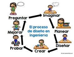 Bilingual Engineering Design Process Posters (Proceso de diseño de ingeniería- bilingue carteles) STEAM, STEM