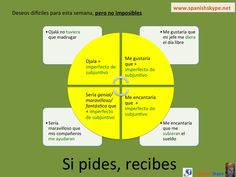 Niveles Archives - Page 8 of 24 - Spanish Skype Lessons Ap Spanish, Spanish Grammar, Spanish Teacher, Spanish Classroom, Spanish Lessons, Teaching Spanish, Spanish Language, Subjunctive Spanish, Spanish Conversation