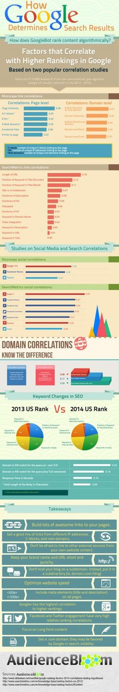 How does Google determine search results? #SEO #SERPs #infographic