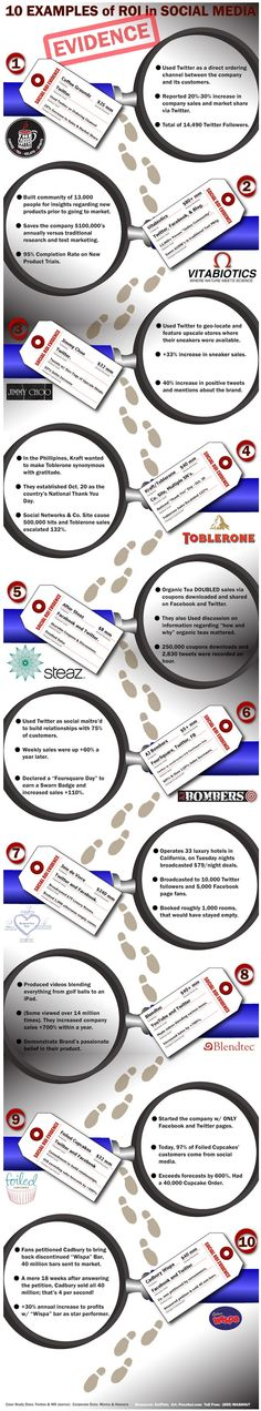 Ten Examples Of Social Media ROI - Infographic