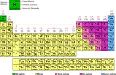8 Chemistry Week 11 Ideas Chemistry Electron Configuration Science Chemistry