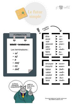 Futur Simple, French Grammar, Teaching French, French Language, Words, Foreign Language, French Tips, Languages, French Lessons