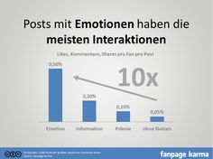 Emotion schlägt Information – Welche Beiträge erzielen die meisten Interaktionen auf Facebook? [Studie]