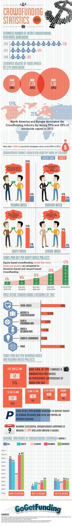 Crowdfunding Statistics and Trends Infographic. http://www.indiegogo.com/projects/empowering-women-around-the-globe/x/3085504