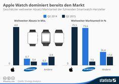 Smartwatch: Apple dominiert den Markt, Samsung verliert an Boden! - https://apfeleimer.de/2015/07/smartwatch-apple-dominiert-den-markt-samsung-verliert-an-boden - Apple Watch dominiert den Smartwatch Markt! Auch wenn die Apple Watch sicherlich für künftigen Generationen ausreichend Potential zur Verbesserung bietet – die Apple Watch ist ein Erfolg! Zumindest wenn man sich die nachfolgenden Zahlen zur Marktdominanz der Kategorie Smartwatches genauer a...