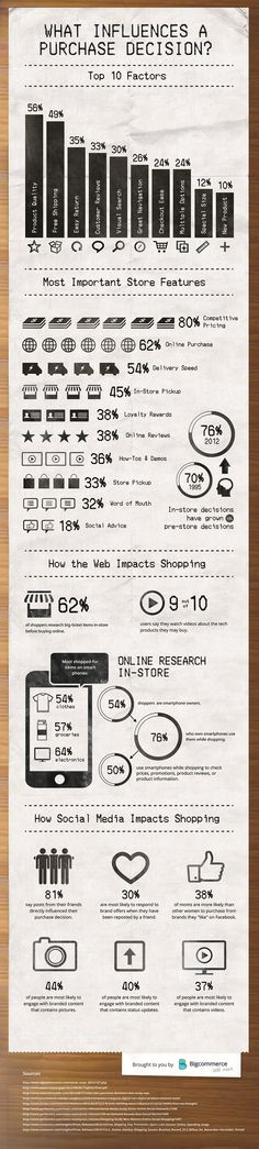 This incredibly useful e-commerce infographic indicates the top 10 factors that influence customers' purchasing decisions online and the most important features customers look for in online stores. Marketing Trends, Influencer Marketing, Inbound Marketing, Business Marketing, Email Marketing, Content Marketing, Business Tips, Internet Marketing, Social Media Marketing