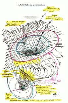 """Steep curvature = increased momentum and gravitational """"pull"""" caused by field-source at a specific coordinate . Theoretical Physics, Physics And Mathematics, Quantum Physics, Quantum World, Physics Formulas, Theory Of Relativity, Science Facts, Quantum Mechanics, Space And Astronomy"""