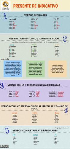 Presente de Indicativo en español. Infografía ELE