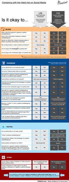 Qué pueden hacer (y que no) los empleados públicos en el Social Media (EEUU)