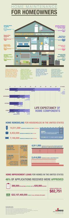 Home Maintenance for Homeowners | Lauren Riner, Realtor | www.happyhomeva.com
