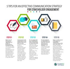 An effective communication strategy for stakeholder engagement will help you avoid information management missteps that can put your project at risk. Communication Process, Corporate Communication, Effective Communication, Communication Boards, Stakeholder Mapping, Stakeholder Management, 6 Sigma, Change Management, Project Management