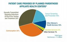 A clear look at the critical services Planned Parenthood provides.