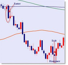 50 and 200 SMA Daily System is a trend following strategy suitable for any currency pairs. Timeframe: Daily.