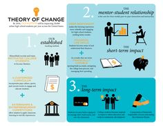 theory of change. by Sevan Gatsby, via Behance