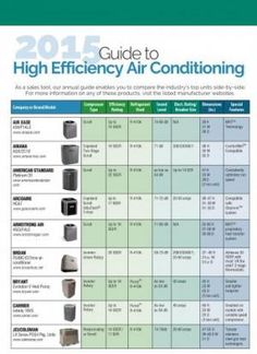 2015 Guide to High-Efficiency ‪#‎AirConditioning‬ : We offer this guide each year to give ‪#‎HVAC‬ contractors an easy-to-use comparison of the newest models by the leading brands.