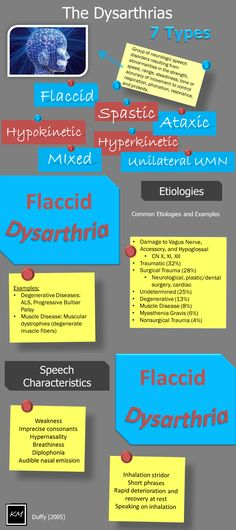 the 7 types of dysarthria, a visual guide Repinned by  SOS Inc. Resources  http://pinterest.com/sostherapy.