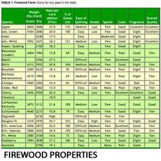 Firewood rating chart mersn proforum co