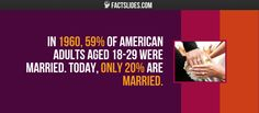 In of American adults aged were married. Today, only are married. Random Facts, Fun Facts, Amazing Facts, Trivia, Believe, Author, Age, American, Funny