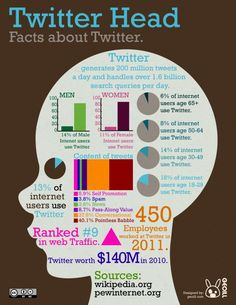What Does A Twitter Fact Head Look Like? #infographic