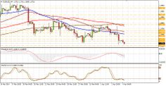 Technical analysis of EUR/USD for April 04 https://www.forexcamping.com/newsdetail/technical-analysis-of-eurusd-for-april-04/