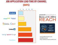 Job application lead time