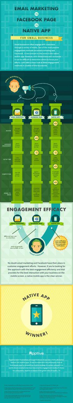 E-mail Marketing Vs Facebook Page Vs Native App #mobile #app #marketing