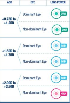 Eyedolatry: Introducing Acuvue 1-Day Moist Multifocal