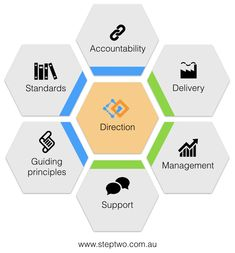 The Intranet Operating Model provides a strategic framework for successful intranet governance.