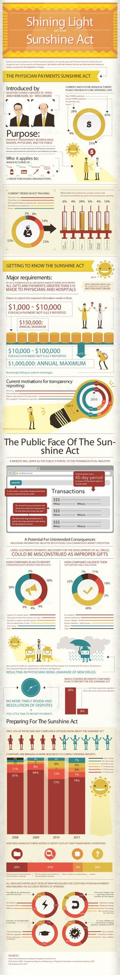 Shining light on the Physicians Sunshine Act.....