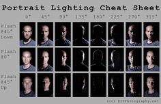 Toutes les tailles | Portrait Lighting Cheat Sheet Card | Flickr: partage de photos!