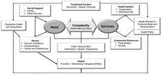 Afbeelding van http://www.ahrq.gov/sites/default/files/wysiwyg/professionals/prevention-chronic-care/decision/mcc/conceptualmodel.jpg.