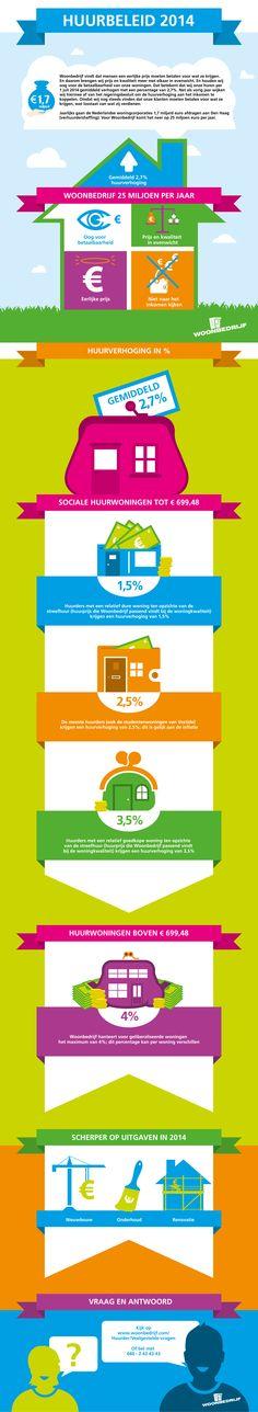 Huurbeleid 2014 - #Woonbedrijf houdt oog voor betaalbaarheid. Beperkte huurverhoging. Lees meer http://www.woonbedrijf.com/Huurder/Huren-en-wat-erbij-komt-kijken/Huurbeleid-2014/