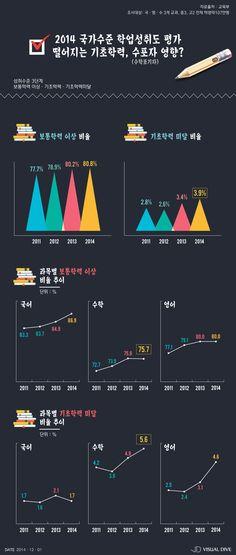 '수포자' 때문에 기초학력 미달 학생이 증가하고 있다? [인포그래픽] #academic / #Infographic ⓒ 비주얼다이브 무단 복사·전재·재배포 금지